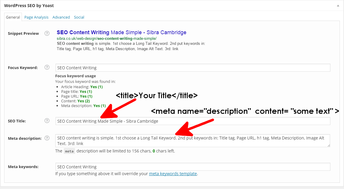 SEO Content Writing Made Simple: the Yoast SEO plugin only effects your Title and meta description, which isn't completely effective